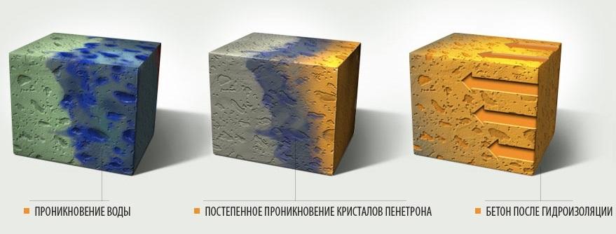 Добавка в бетон Пенетрон Адмикс