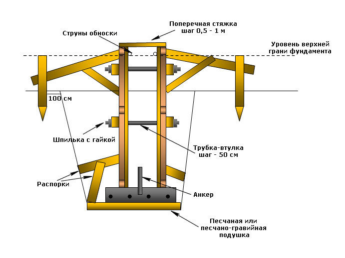 Опалубка для бетона - установка и сроки снятия