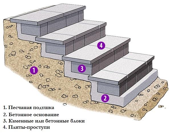 Ступени из бетона - как сделать самому?