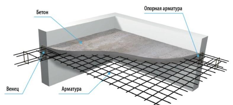 Армирование плиты перекрытия