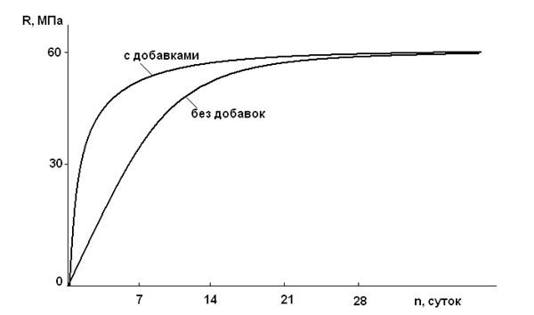график работы бетона