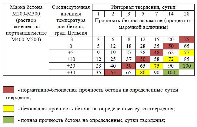 таблица набора прочности бетона в25